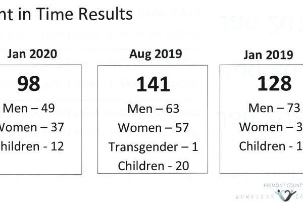 Point in Time Results for January 2020, August 2019, and January 2019