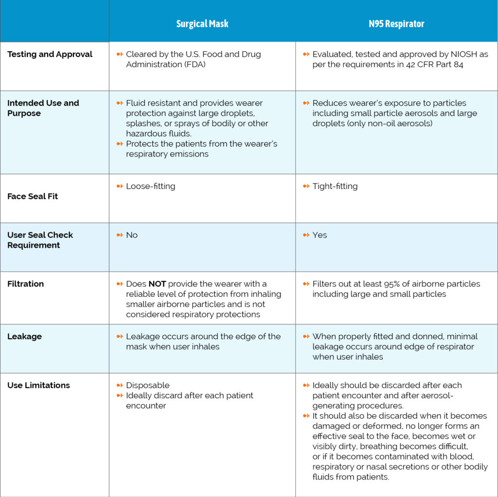 Comparing surgical masks to N95 respirators