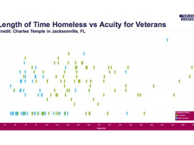 Scatterplot of Length of Time Homeless versus Acuity for Veterans. Credit: Charles Temple in Jacksonville, FL